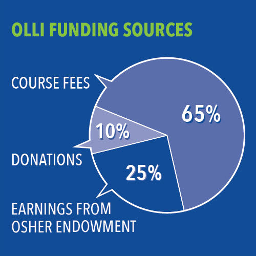 OLLI Funding Sources. Course fees 65%, earnings from Osher Endowment 25%, donations 10%